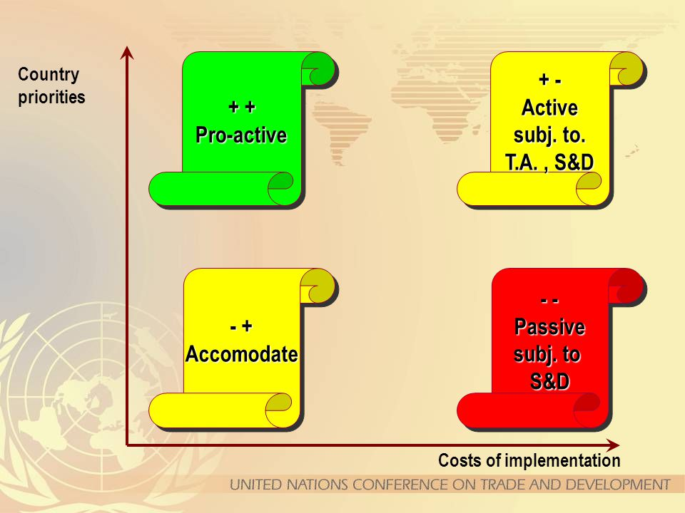 Costs of implementation Country priorities - + Accomodate Accomodate + - Active subj. to. T.A., S&D + - Active subj. to. T.A., S&D + + Pro-active Pro-