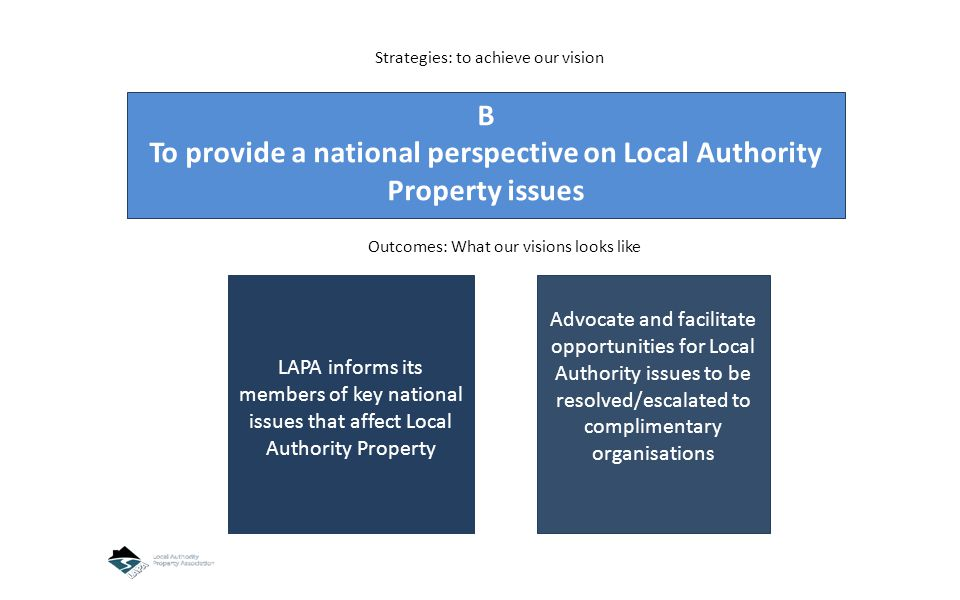 B To provide a national perspective on Local Authority Property issues LAPA informs its members of key national issues that affect Local Authority Property Advocate and facilitate opportunities for Local Authority issues to be resolved/escalated to complimentary organisations Strategies: to achieve our vision Outcomes: What our visions looks like
