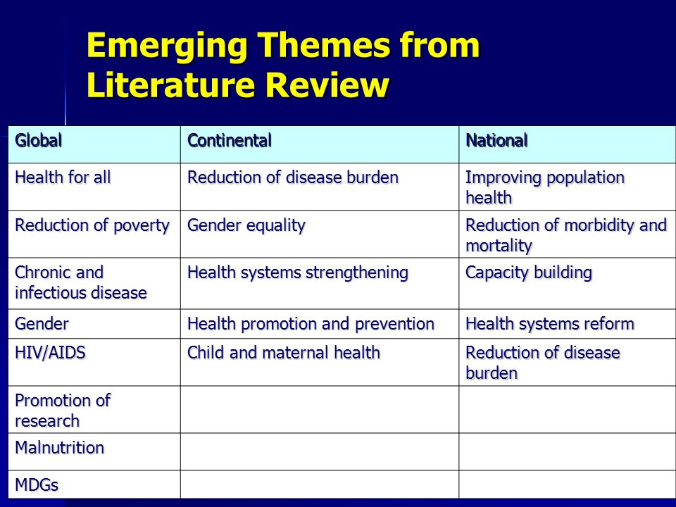 Emerging Themes from Literature Review GlobalContinentalNational Health for all Reduction of disease burden Improving population health Reduction of poverty Gender equality Reduction of morbidity and mortality Chronic and infectious disease Health systems strengthening Capacity building Gender Health promotion and prevention Health systems reform HIV/AIDS Child and maternal health Reduction of disease burden Promotion of research Malnutrition MDGs