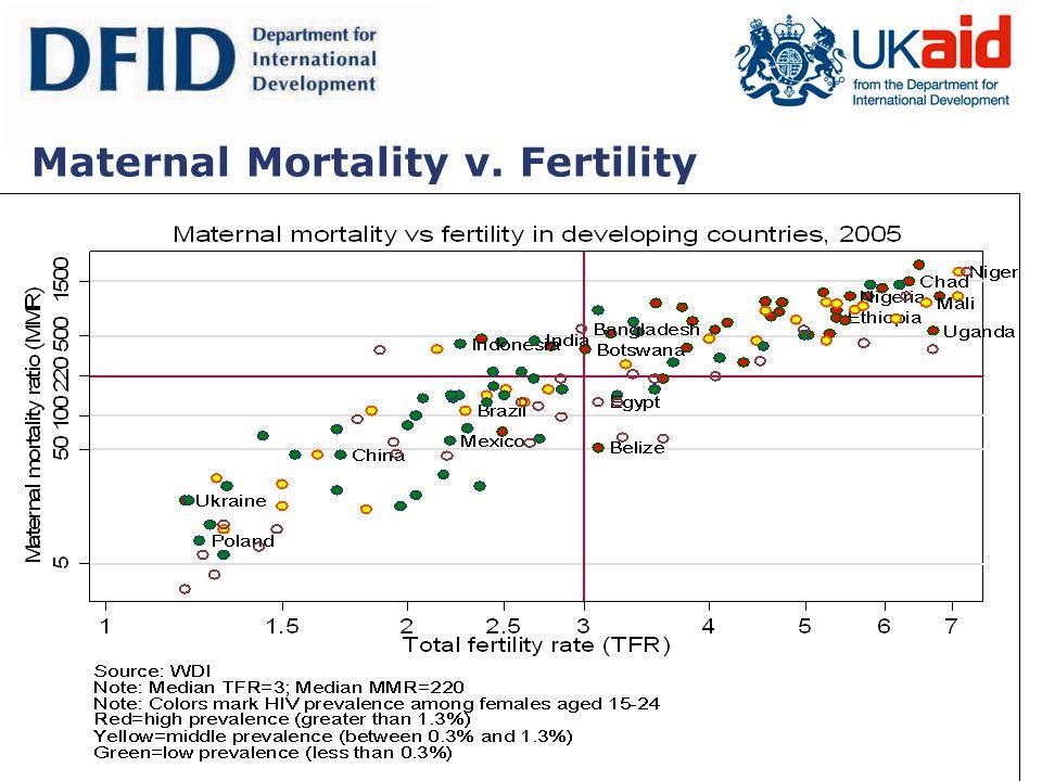 Page 17 Maternal Mortality v. Fertility