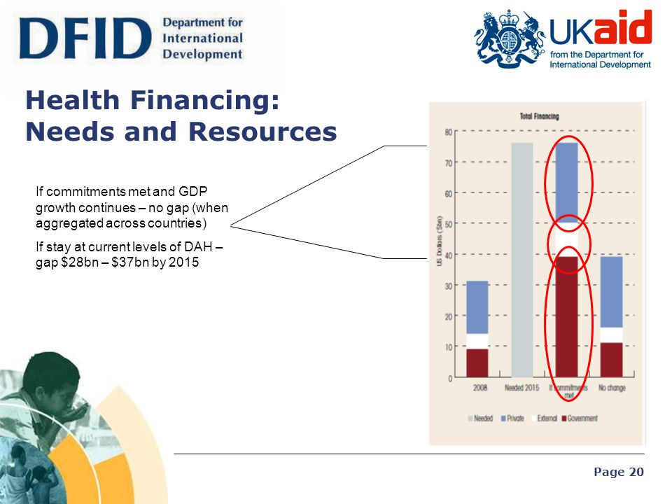 Page 20 Health Financing: Needs and Resources If commitments met and GDP growth continues – no gap (when aggregated across countries) If stay at curre