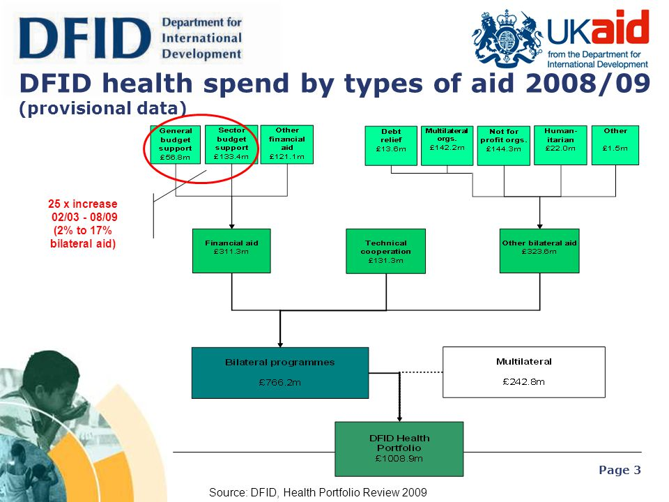 Page 3 DFID health spend by types of aid 2008/09 (provisional data) Source: DFID, Health Portfolio Review 2009 25 x increase 02/03 - 08/09 (2% to 17%