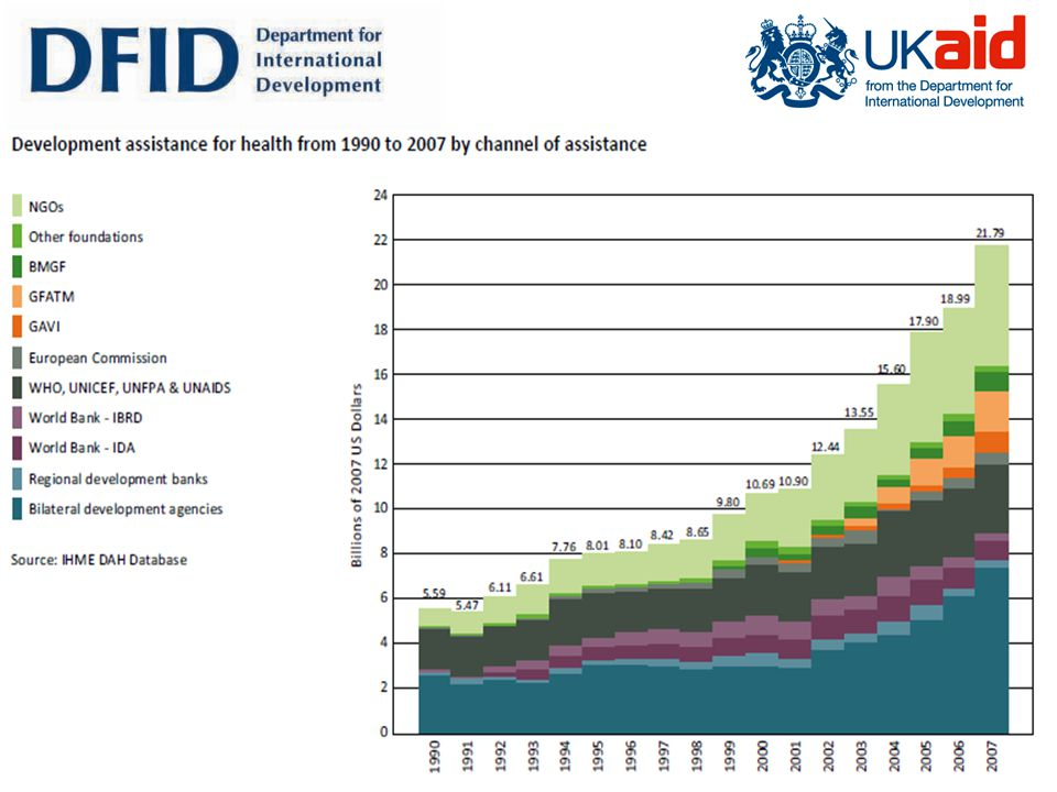 Page 20 Health Financing: Needs and Resources If commitments met and GDP growth continues – no gap (when aggregated across countries) If stay at current levels of DAH – gap $28bn – $37bn by 2015