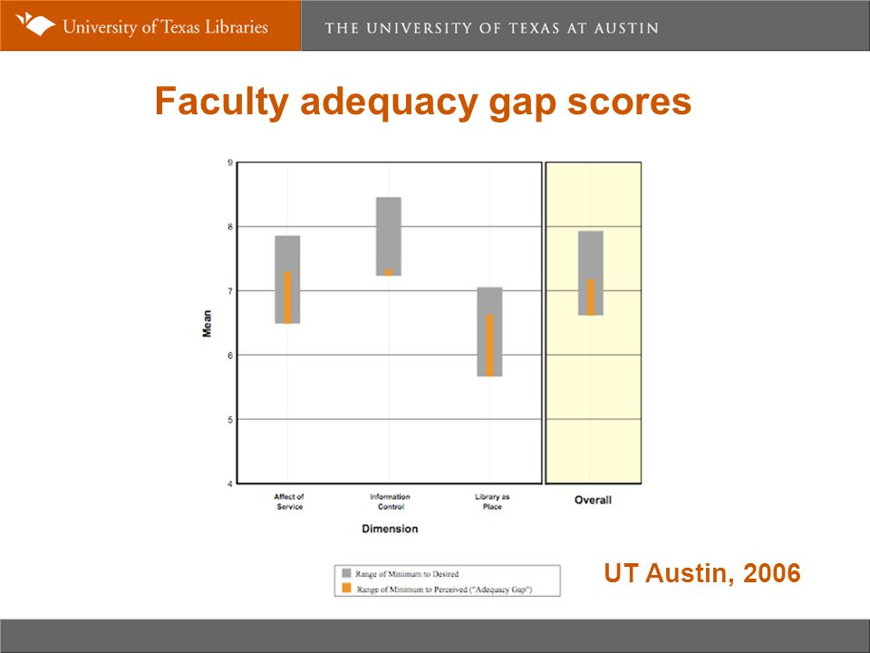 Faculty adequacy gap scores UT Austin, 2006