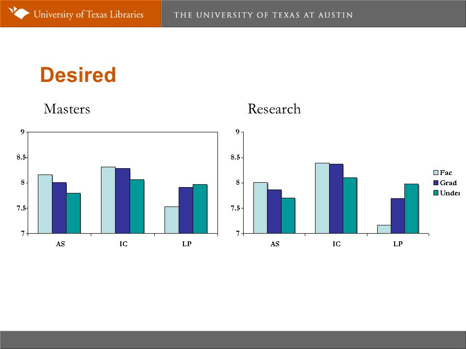 Desired MastersResearch