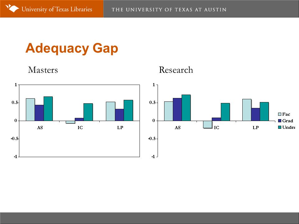 Adequacy Gap MastersResearch