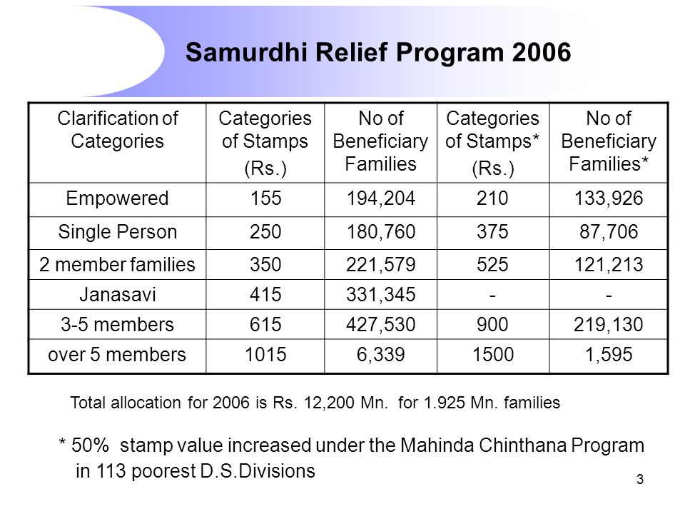 3 Samurdhi Relief Program 2006 Clarification of Categories Categories of Stamps (Rs.) No of Beneficiary Families Categories of Stamps* (Rs.) No of Beneficiary Families* Empowered155194,204210133,926 Single Person250180,76037587,706 2 member families350221,579525121,213 Janasavi415331,345-- 3-5 members615427,530900219,130 over 5 members10156,33915001,595 * 50% stamp value increased under the Mahinda Chinthana Program in 113 poorest D.S.Divisions Total allocation for 2006 is Rs.