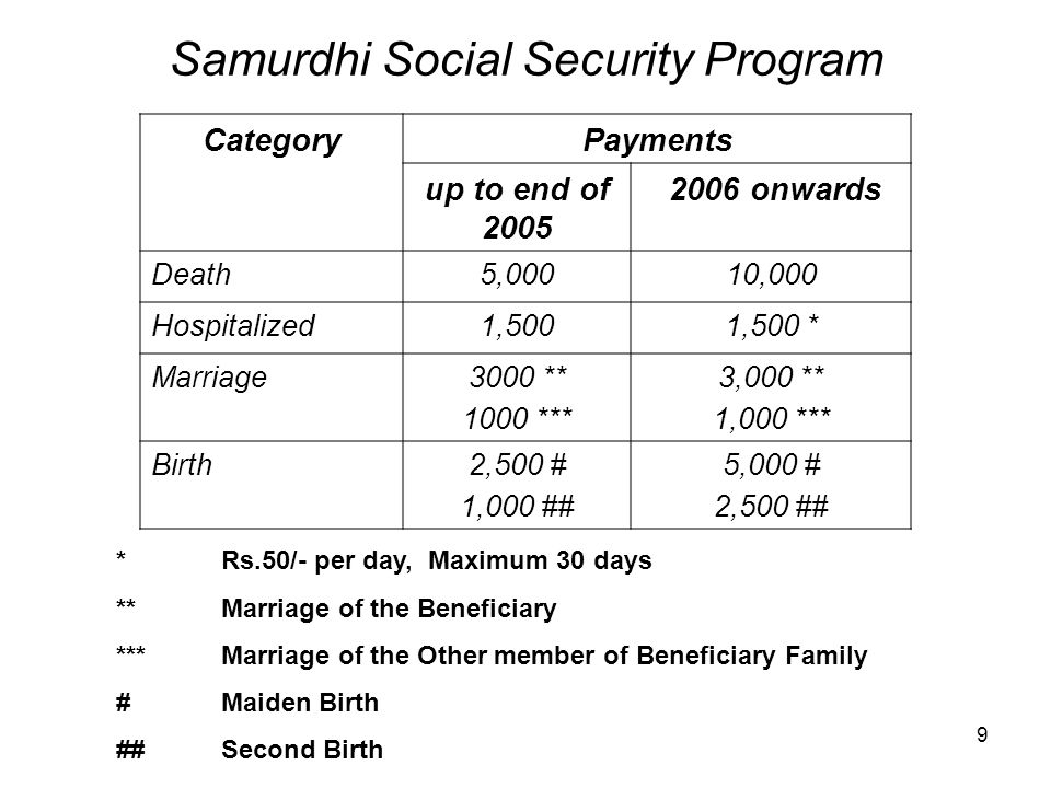 9 Samurdhi Social Security Program CategoryPayments up to end of 2005 2006 onwards Death5,00010,000 Hospitalized1,5001,500 * Marriage3000 ** 1000 *** 3,000 ** 1,000 *** Birth2,500 # 1,000 ## 5,000 # 2,500 ## * Rs.50/- per day, Maximum 30 days ** Marriage of the Beneficiary ***Marriage of the Other member of Beneficiary Family #Maiden Birth ##Second Birth