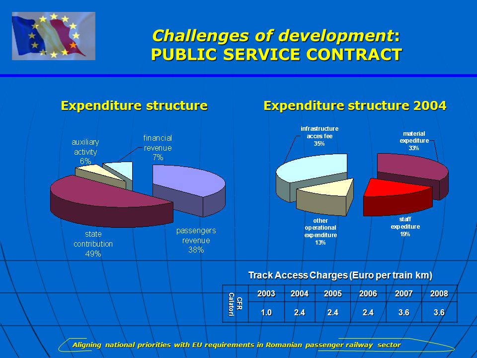 Challenges of development: PUBLIC SERVICE CONTRACT Expenditure structure Expenditure structure 2004 Aligning national priorities with EU requirements in Romanian passenger railway sector Track Access Charges (Euro per train km) CFR Calatori Calatori 200320042005200620072008 1.02.42.42.43.63.6