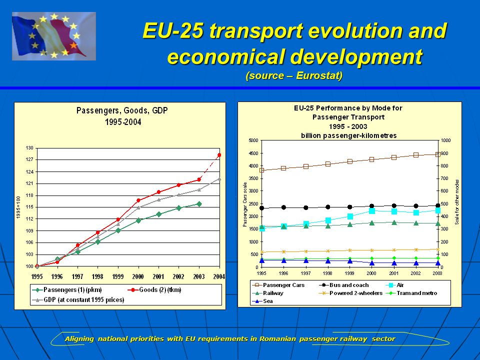 EU-25 transport evolution and economical development (source – Eurostat) EU-25 Aligning national priorities with EU requirements in Romanian passenger railway sector