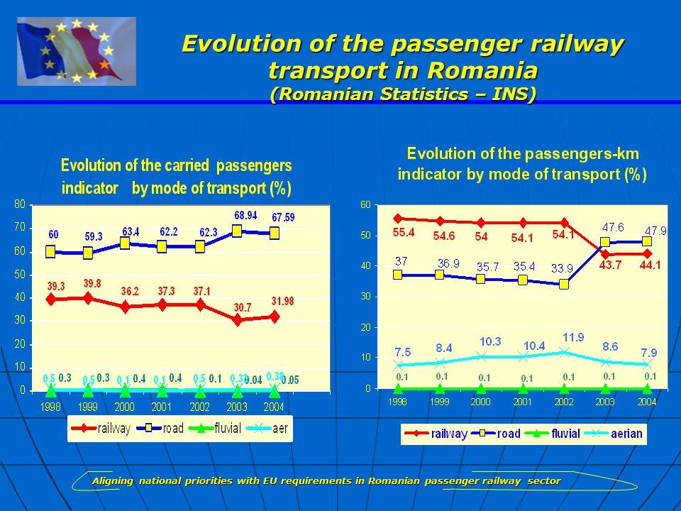 Evolution of the passenger railway transport in Romania (Romanian Statistics – INS)