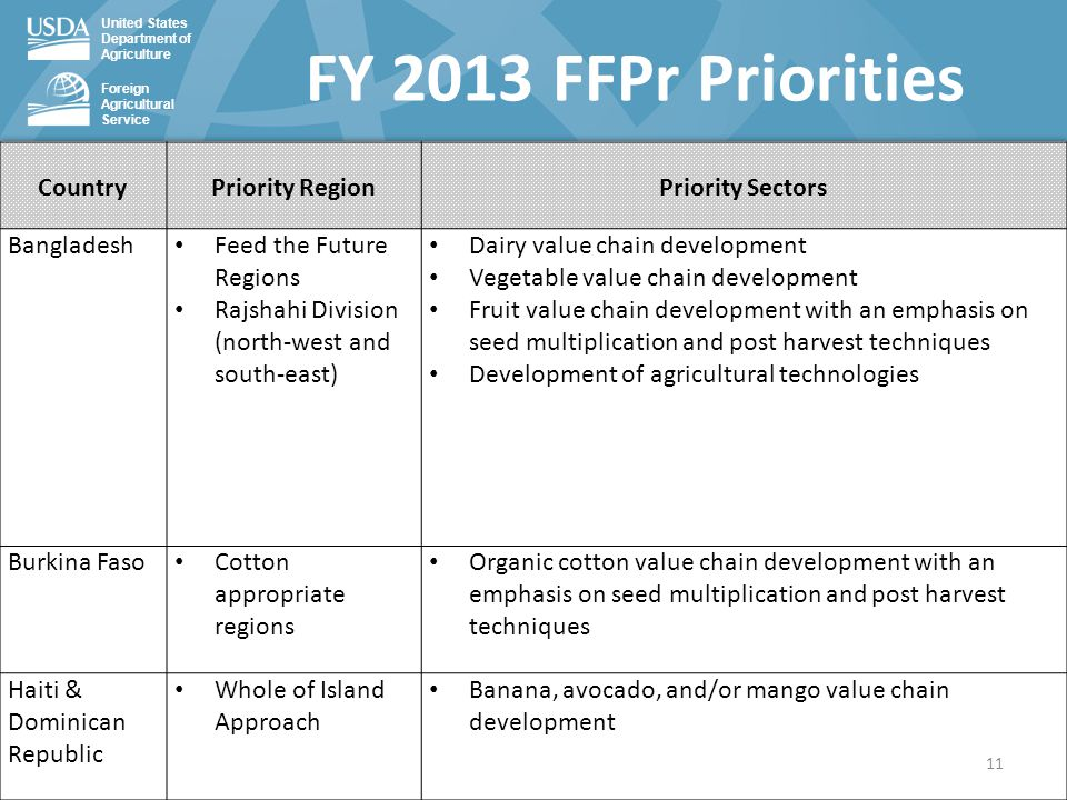 United States Department of Agriculture Foreign Agricultural Service FY 2013 FFPr Priorities CountryPriority RegionPriority Sectors Bangladesh Feed the Future Regions Rajshahi Division (north-west and south-east) Dairy value chain development Vegetable value chain development Fruit value chain development with an emphasis on seed multiplication and post harvest techniques Development of agricultural technologies Burkina Faso Cotton appropriate regions Organic cotton value chain development with an emphasis on seed multiplication and post harvest techniques Haiti & Dominican Republic Whole of Island Approach Banana, avocado, and/or mango value chain development 11