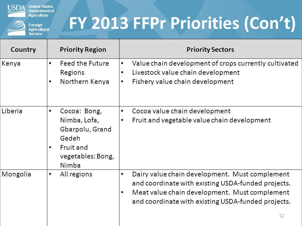 United States Department of Agriculture Foreign Agricultural Service FY 2013 FFPr Priorities (Con't) CountryPriority RegionPriority Sectors Kenya Feed the Future Regions Northern Kenya Value chain development of crops currently cultivated Livestock value chain development Fishery value chain development Liberia Cocoa: Bong, Nimba, Lofa, Gbarpolu, Grand Gedeh Fruit and vegetables: Bong, Nimba Cocoa value chain development Fruit and vegetable value chain development Mongolia All regions Dairy value chain development.