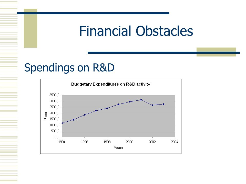 Financial Obstacles Spendings on R&D