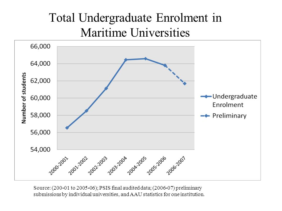 Total Undergraduate Enrolment in Maritime Universities Source: (200-01 to 2005-06); PSIS final audited data; (2006-07) preliminary submissions by individual universities, and AAU statistics for one institution.