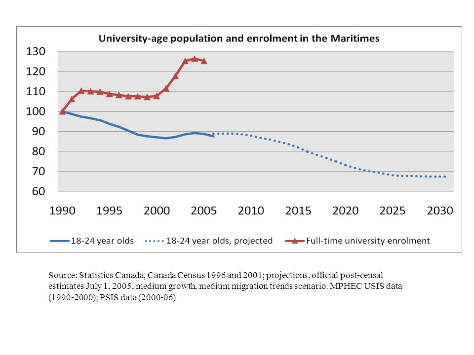 Source: Statistics Canada, Canada Census 1996 and 2001; projections, official post-censal estimates July 1, 2005, medium growth, medium migration tren