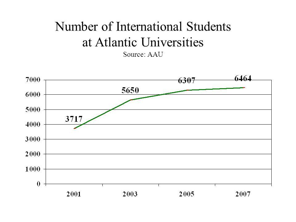 Graduate Student Enrolment in Atlantic Universities Source: AAU