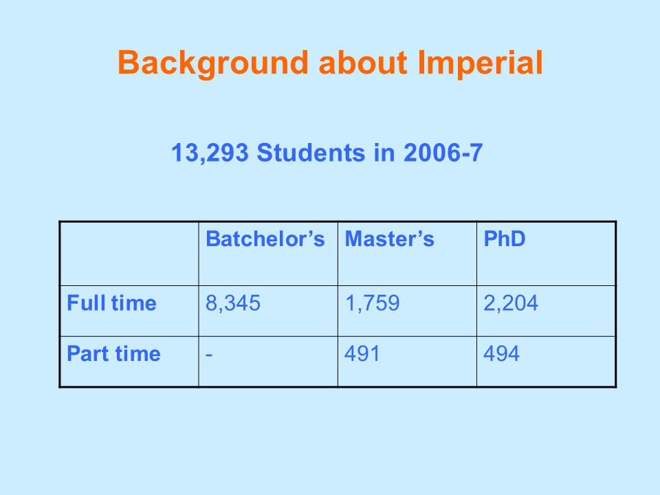 Background about Imperial 13,293 Students in 2006-7 Batchelor'sMaster'sPhD Full time8,3451,7592,204 Part time-491494