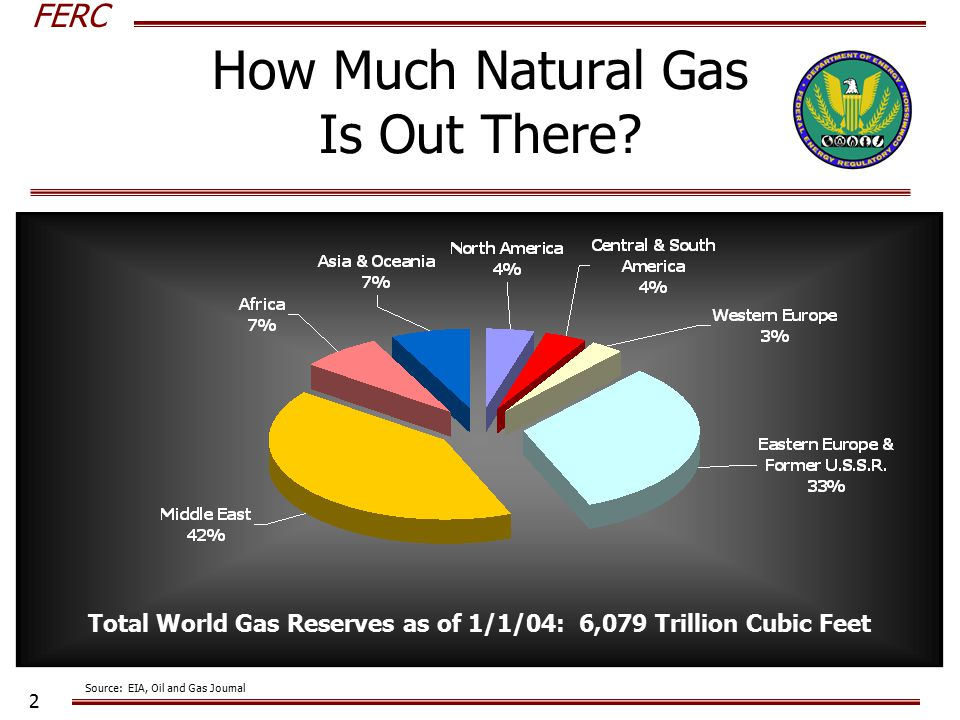 FERC 2 How Much Natural Gas Is Out There.