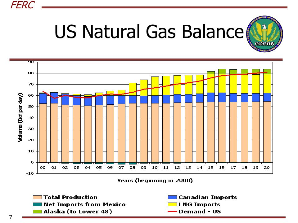 FERC 7 US Natural Gas Balance