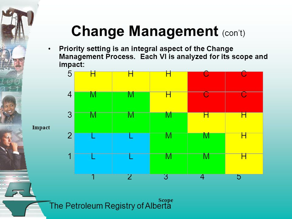 The Petroleum Registry of Alberta Change Management (con't) Priority setting is an integral aspect of the Change Management Process.