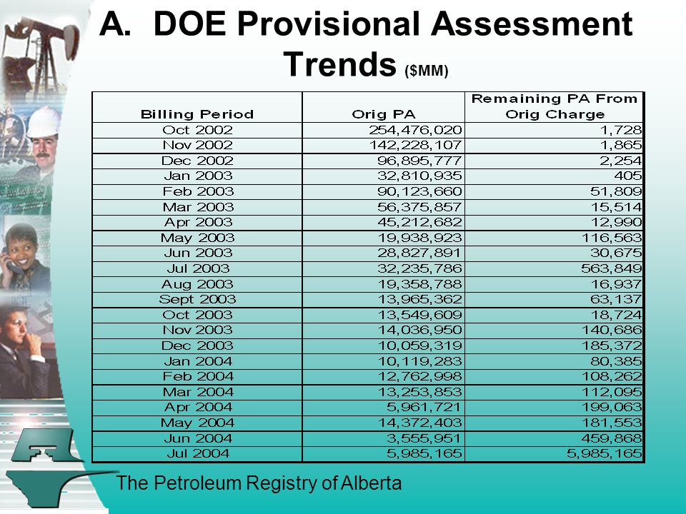 The Petroleum Registry of Alberta A. DOE Provisional Assessment Trends ($MM)