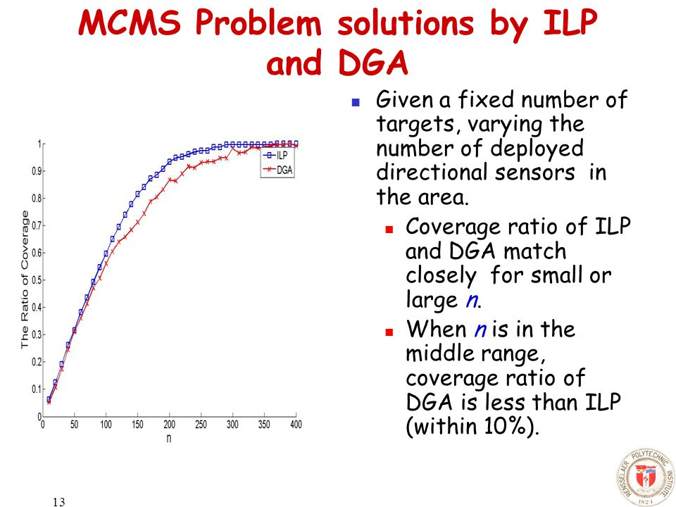 13 MCMS Problem solutions by ILP and DGA Given a fixed number of targets, varying the number of deployed directional sensors in the area.