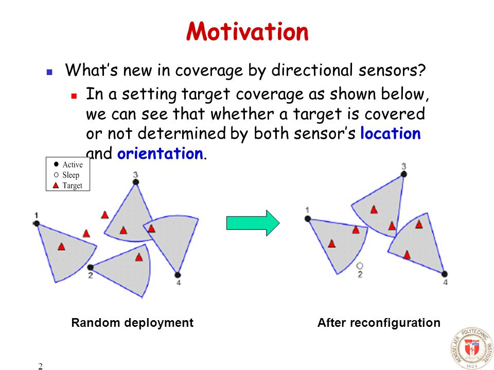 2 Motivation What's new in coverage by directional sensors.