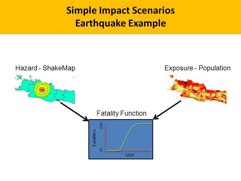 Hazard - ShakeMapExposure - Population Fatalities 0% 100% MMI Fatality Function Simple Impact Scenarios Earthquake Example