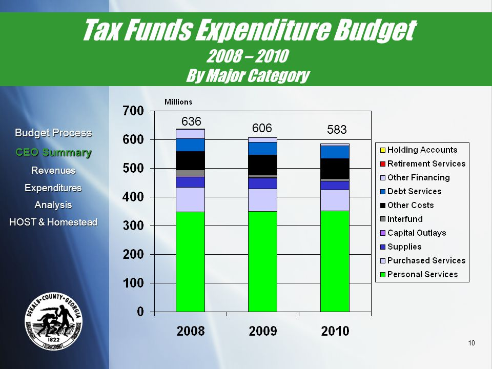 10 Tax Funds Expenditure Budget 2008 – 2010 By Major Category 636 606 583 Budget Process CEO Summary RevenuesExpendituresAnalysis HOST & Homestead