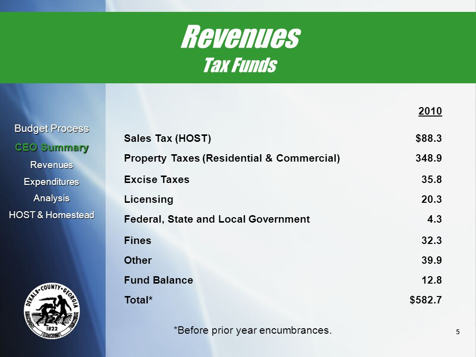 555 Revenues Tax Funds 2010 Sales Tax (HOST)$88.3 Property Taxes (Residential & Commercial)348.9 Excise Taxes35.8 Licensing20.3 Federal, State and Loc