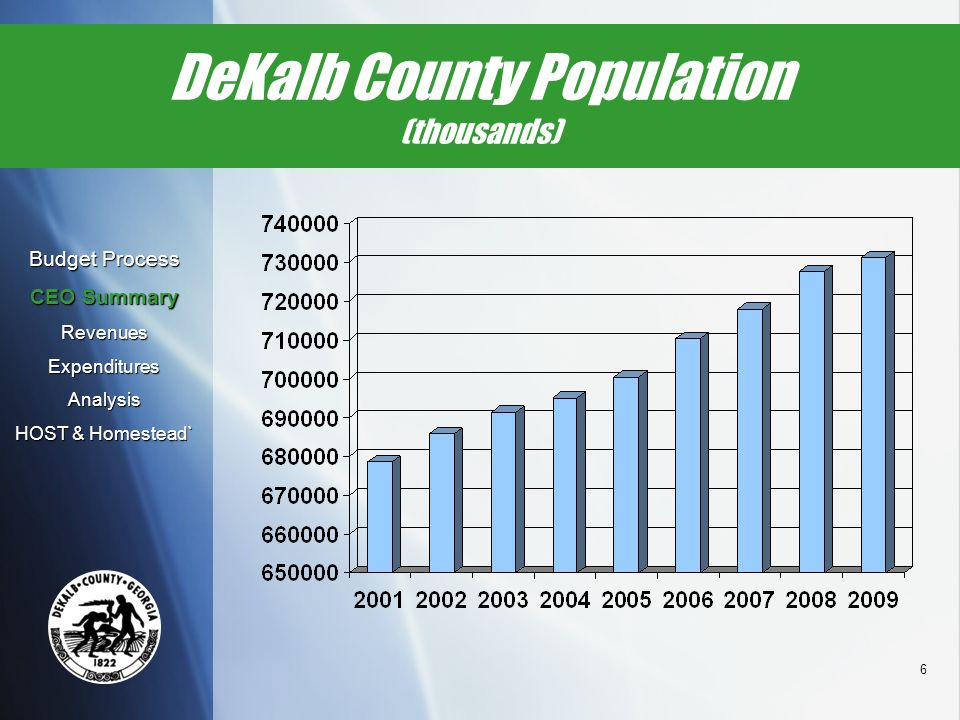 6 DeKalb County Population (thousands) Budget Process CEO Summary RevenuesExpendituresAnalysis HOST & Homestead`