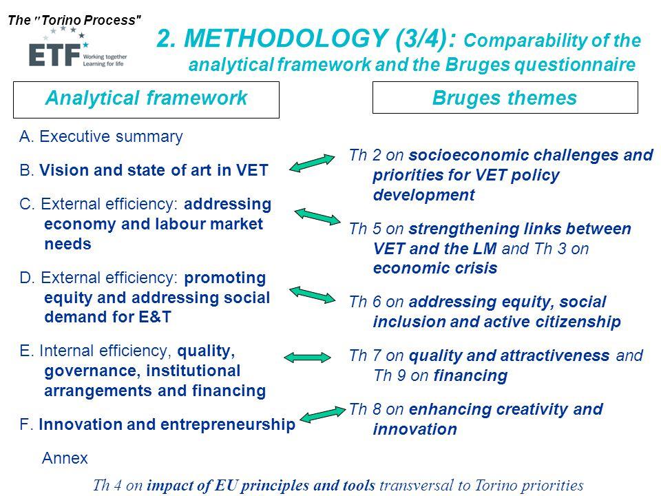 The Torino Process External economic efficiency External social efficiency Internal efficiency Innovation & entrepreneurship Vision & state of art in VET Themes 3 & 5 Theme 2 Theme 8 Themes 7 & 9Theme 6 Analytical framework &Bruges themes (3'/4) Theme 4 transversal