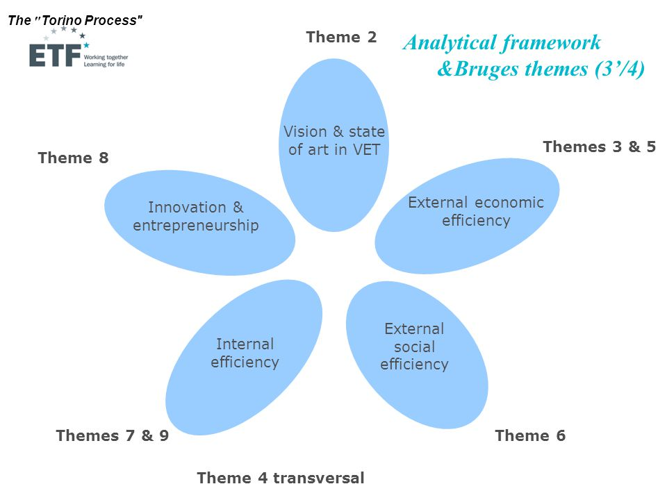 The Torino Process External economic efficiency External social efficiency Internal efficiency Innovation & entrepreneurship Vision & state of art in VET Themes 3 & 5 Theme 2 Theme 8 Themes 7 & 9Theme 6 Analytical framework &Bruges themes (3'/4) Theme 4 transversal