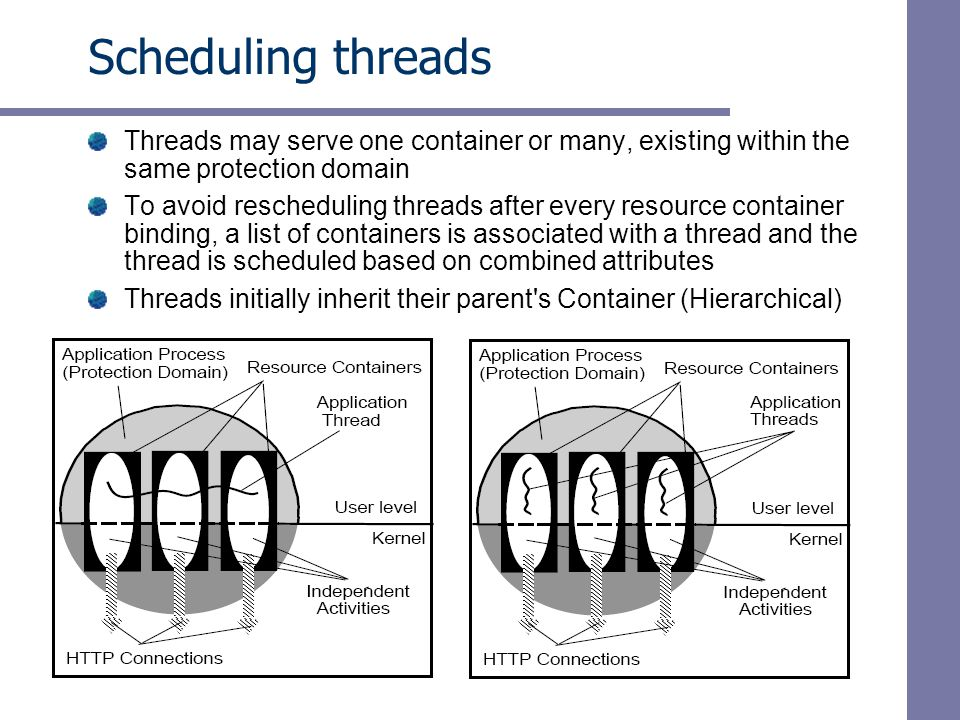 Scheduling threads Threads may serve one container or many, existing within the same protection domain To avoid rescheduling threads after every resource container binding, a list of containers is associated with a thread and the thread is scheduled based on combined attributes Threads initially inherit their parent s Container (Hierarchical)