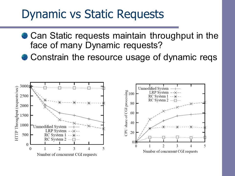 Dynamic vs Static Requests Can Static requests maintain throughput in the face of many Dynamic requests.