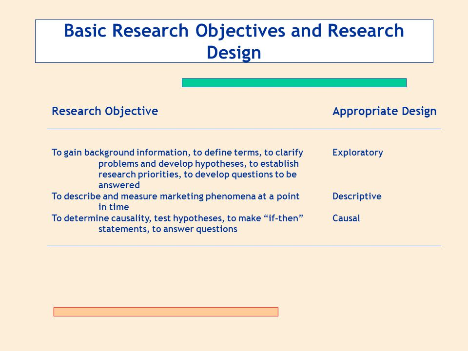 Basic Research Objectives and Research Design Research ObjectiveAppropriate Design To gain background information, to define terms, to clarify Explora