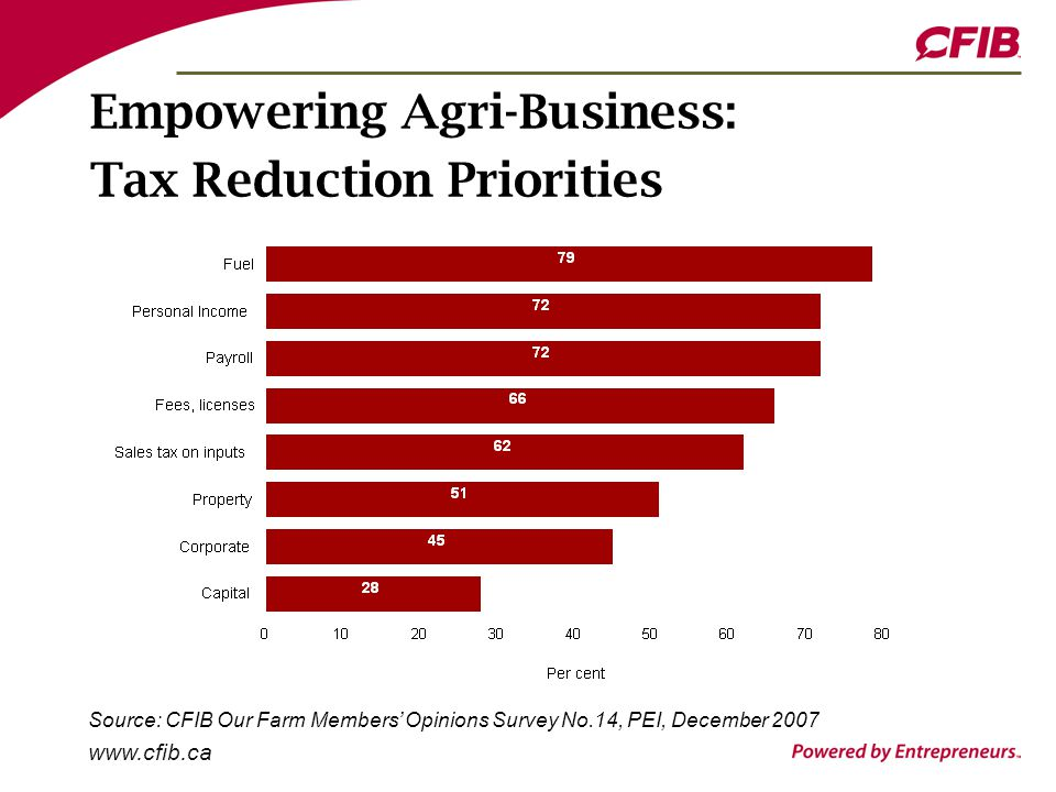 www.cfib.ca Empowering Agri-Business: Tax Reduction Priorities Source: CFIB Our Farm Members' Opinions Survey No.14, PEI, December 2007