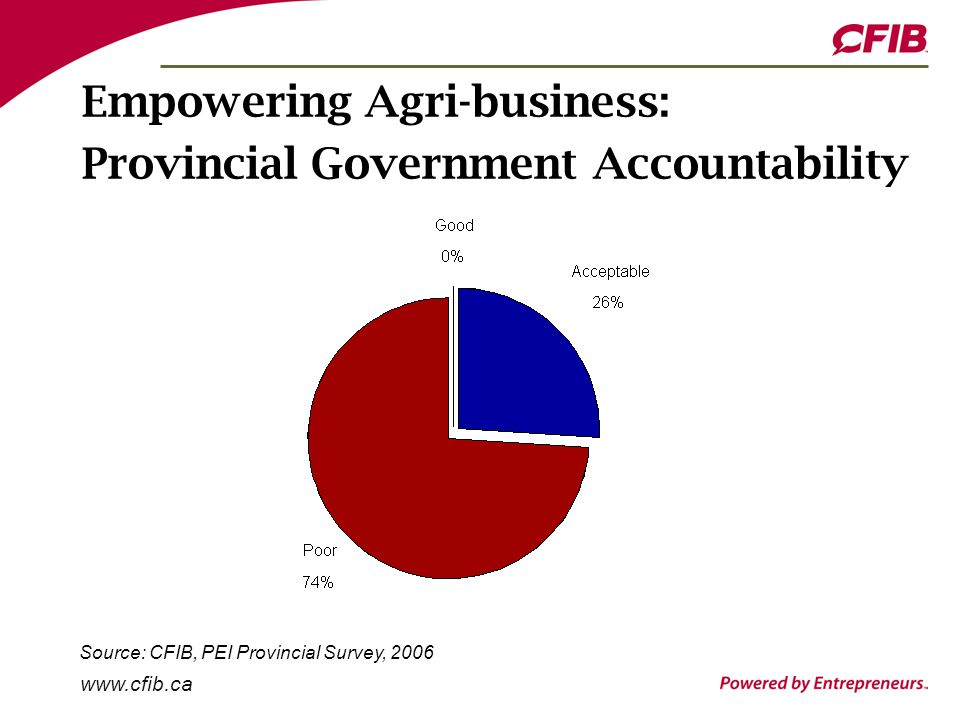 www.cfib.ca Empowering Agri-business: Provincial Government Accountability Source: CFIB, PEI Provincial Survey, 2006