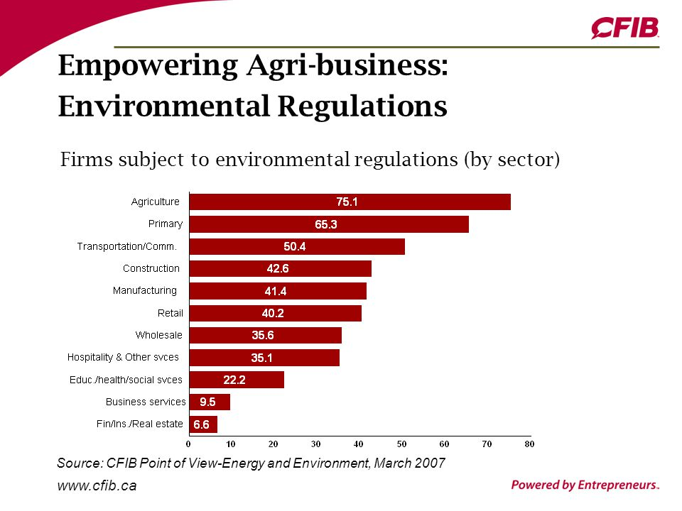 www.cfib.ca Empowering Agri-business: Environmental Regulations Firms subject to environmental regulations (by sector) Source: CFIB Point of View-Energy and Environment, March 2007