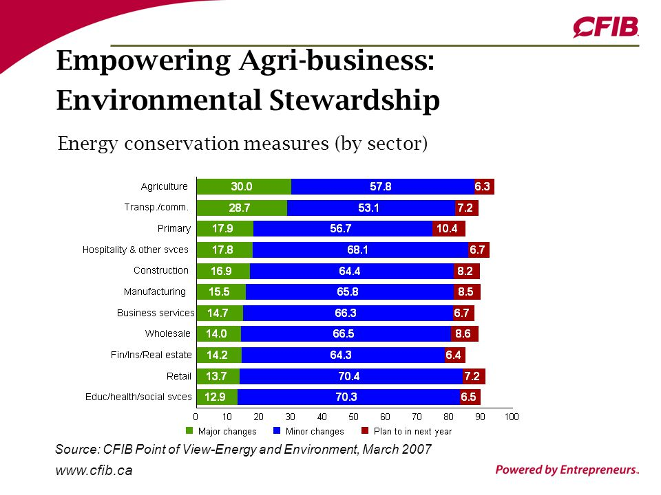 www.cfib.ca Empowering Agri-business: Environmental Stewardship Energy conservation measures (by sector) Source: CFIB Point of View-Energy and Environment, March 2007