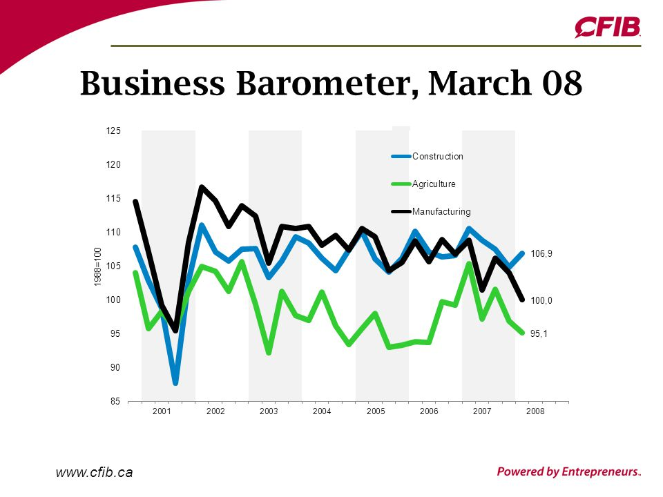 www.cfib.ca Business Barometer, March 08