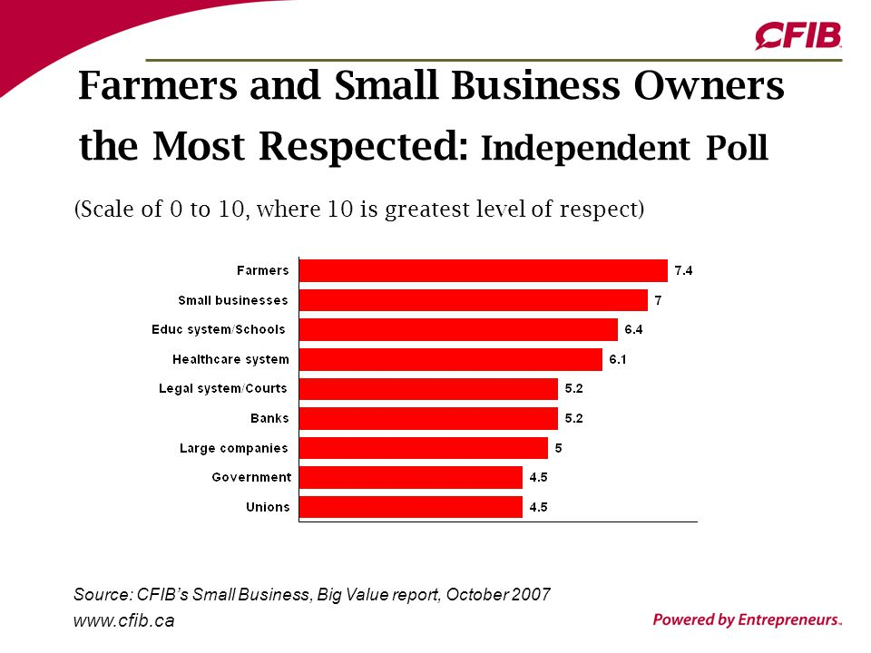 www.cfib.ca Farmers and Small Business Owners the Most Respected: Independent Poll (Scale of 0 to 10, where 10 is greatest level of respect) Source: CFIB's Small Business, Big Value report, October 2007