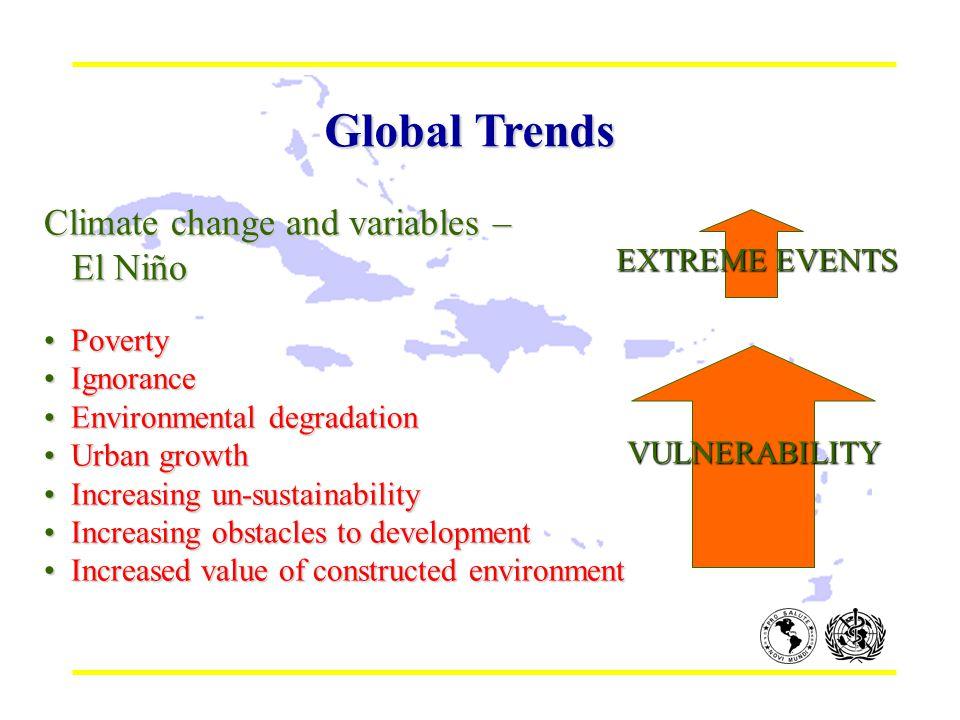 Global Trends Climate change and variables – El Niño El Niño Poverty Poverty Ignorance Ignorance Environmental degradation Environmental degradation U