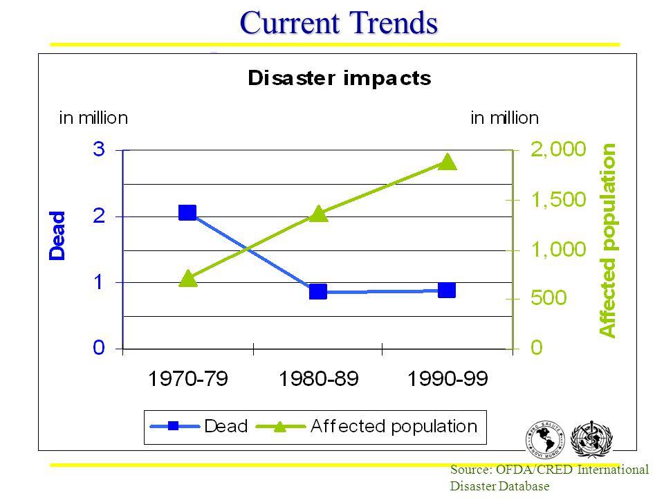 Source: OFDA/CRED International Disaster Database Current Trends
