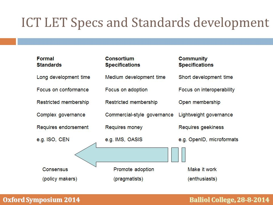 Oxford Symposium 2014 Balliol College, 28-8-2014 ICT LET Specs and Standards development