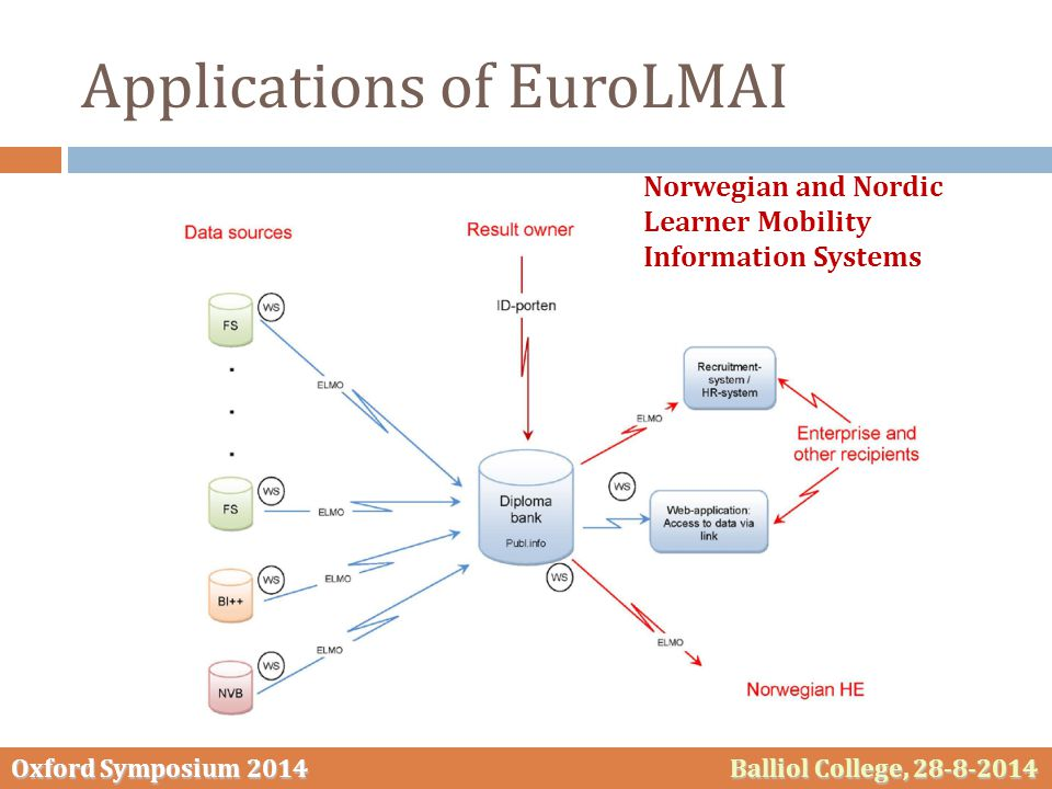 Oxford Symposium 2014 Balliol College, 28-8-2014 Applications of EuroLMAI Norwegian and Nordic Learner Mobility Information Systems