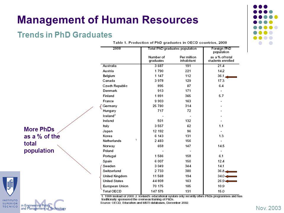 Management of Human Resources Nov.