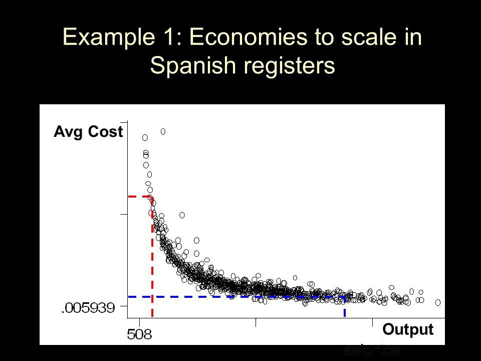 Example 1: Economies to scale in Spanish registers Avg Cost Output