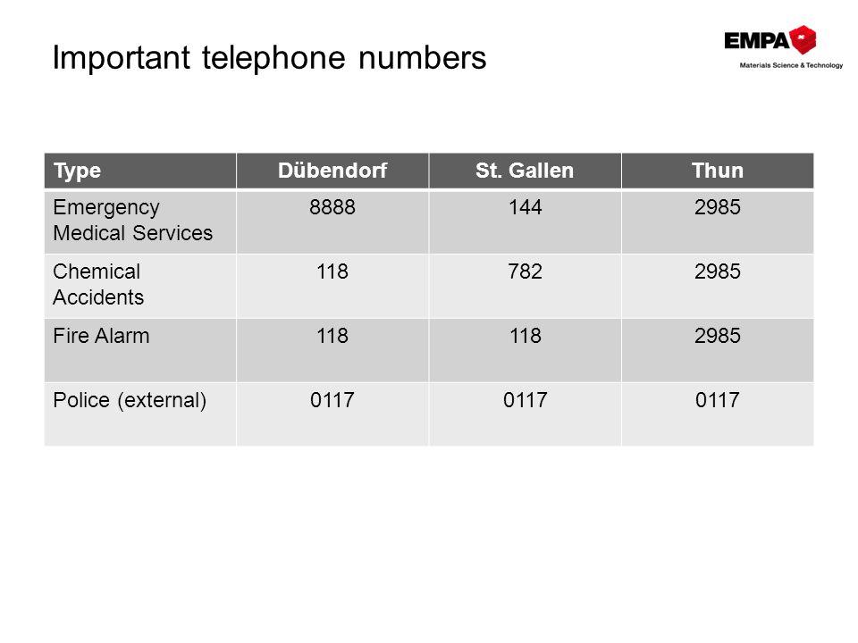 Important telephone numbers TypeDübendorfSt.